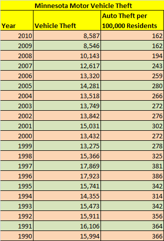 Table showing total and per capita motor vehicle theft in Minnesota, 1990 through 2010