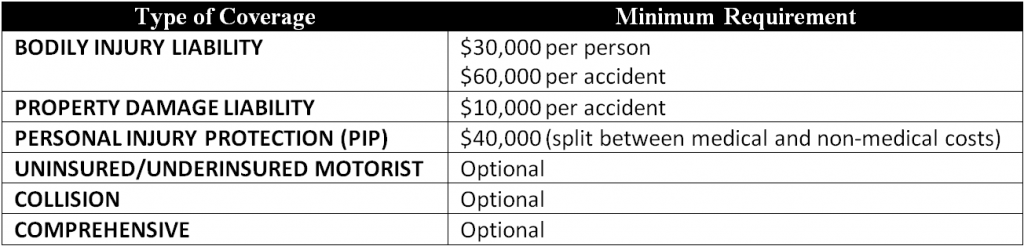 Table of minimum auto insurance requirements in the state of Minnesota