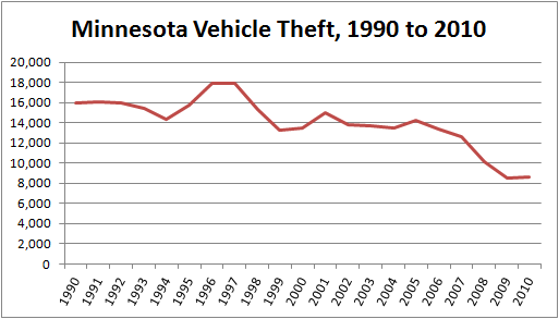 Graph illustrating the total number of stolen cars in Minnesota, by year from 1990 to 2010
