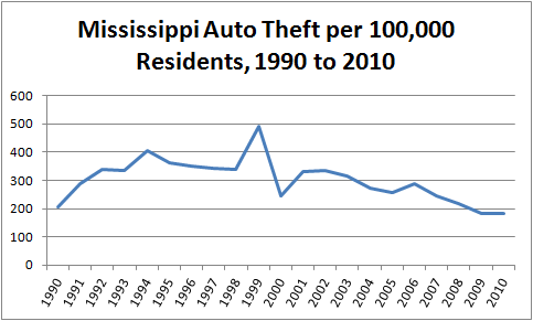Chart: Per capita motor vehicle theft in Mississippi, 1990 to 2010