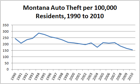 Graph showing motor vehicle theft per capita in Montana