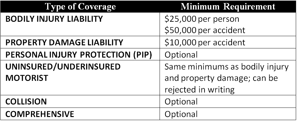 Table: Minimum required car insurance coverage amounts in Montana