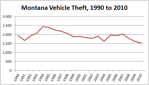 Chart: Total number of stolen cars in Montana, 1990 to 2010