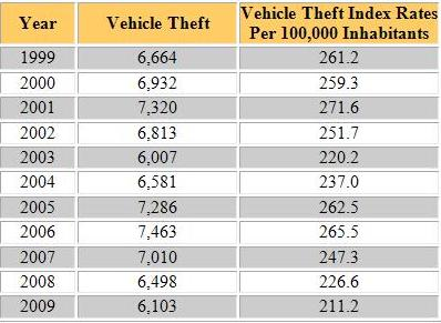 Arkansas Auto Theft Statistics Car Insurance List
