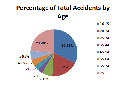 chart age teens driving