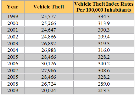 North Carolina Vehicle Theft Statistics