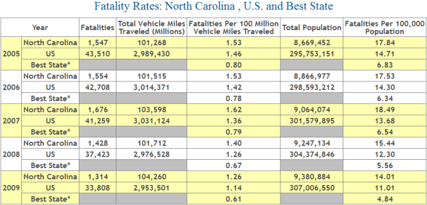 North Carolina Auto Accident Fatality Statistics