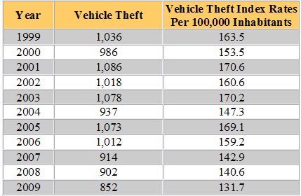 North Dakota Auto Theft Statistics