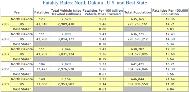 North Dakota Auto Accident Fatality Statistics