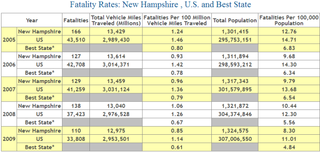 New Hampshire Auto Accident Fatality Statistics
