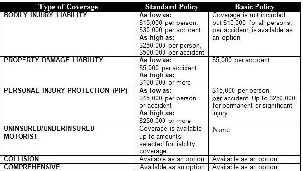 New Jersey Auto Insurance Requirements