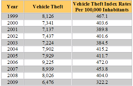 New Mexico Vehicle Theft Rate Statistics