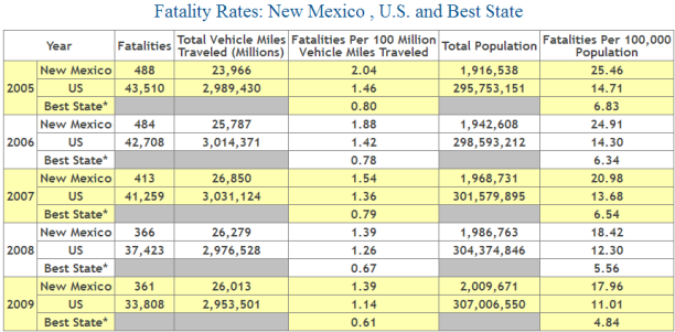 New Mexico Auto Accident Fatality Statistics