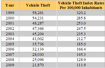 New York Auto Theft Rates