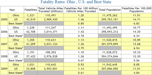 Ohio Auto Accident Fatality Statistics