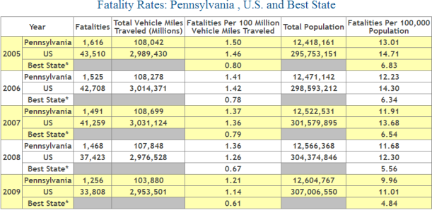 Pennsylvania Auto Accident Fatality Statistics