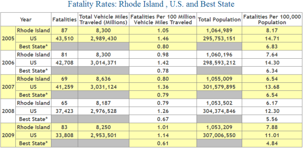 Rhode Island Auto Accident Fatality Statistics