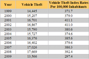 Perfect South Carolina Auto Theft Statistics  Car Insurance List