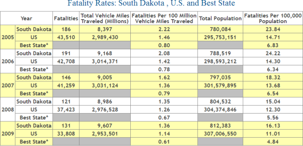 South Dakota Auto Accident Fatality Statistics