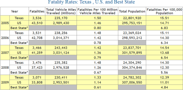 Texas Auto Accident Fatality Statistics