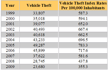 Washington Vehicle Theft Statistics