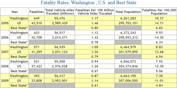Washington Auto Accident Fatality Statistics