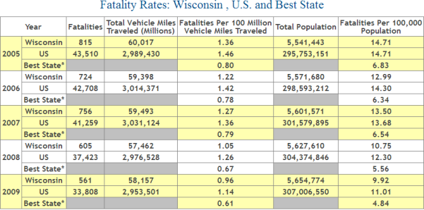 Wisconsin Auto Accident Fatality Statistics