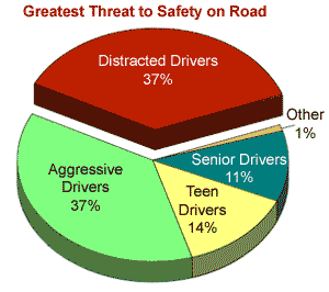 Greatest Threat to Safety on Road