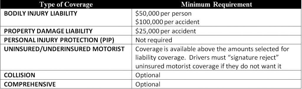 Table Showing Alaska Car Insurance Minimum Requirements - 2012